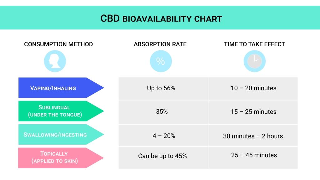 CBD Bioavailability Chart